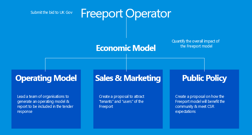 Freeport Operator Economic Model Bid Model Infographic