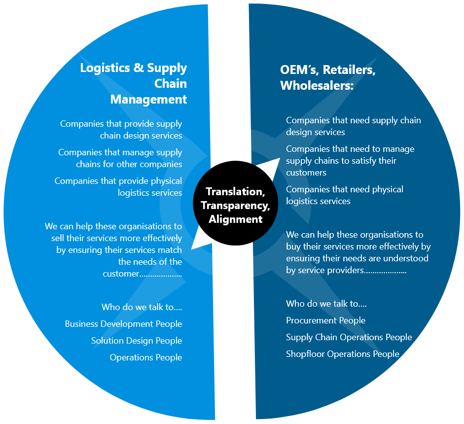 Supply Chain Strategy Services Infographic