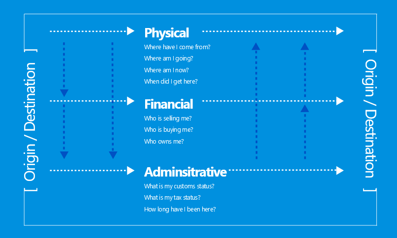 The Operating Model Concept would be described as 3 pipelines connected by IT Infographic